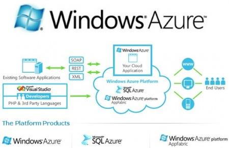 К концу 2014 года у Microsoft будет самое крупное облако