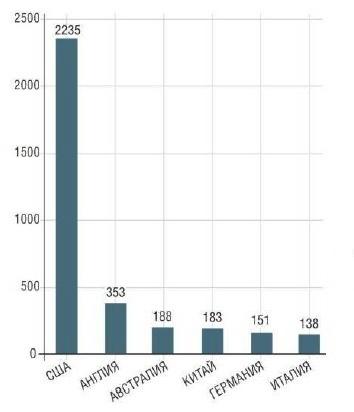 популярность Bitcoin